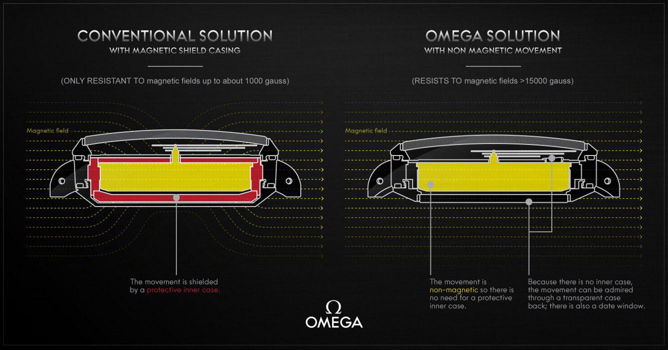 Omega 15000 Gauss Technology