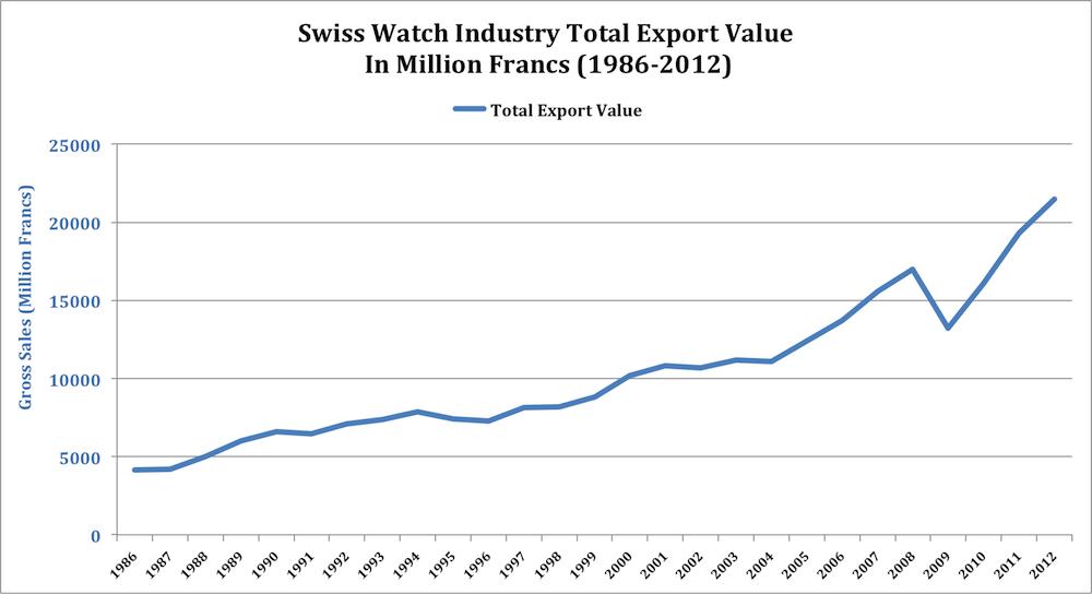 Swiss Watch Industry Statistics Export Figures 1986-2012