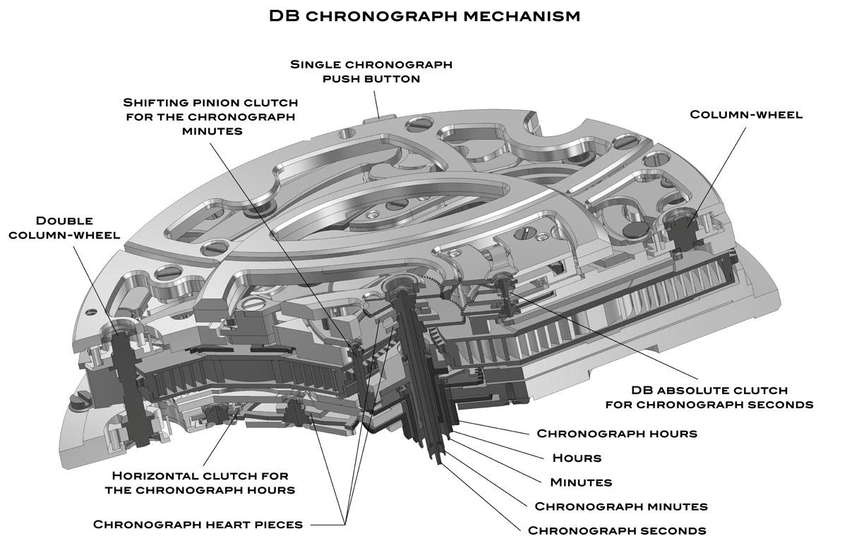 De Bethune Total Clutch System