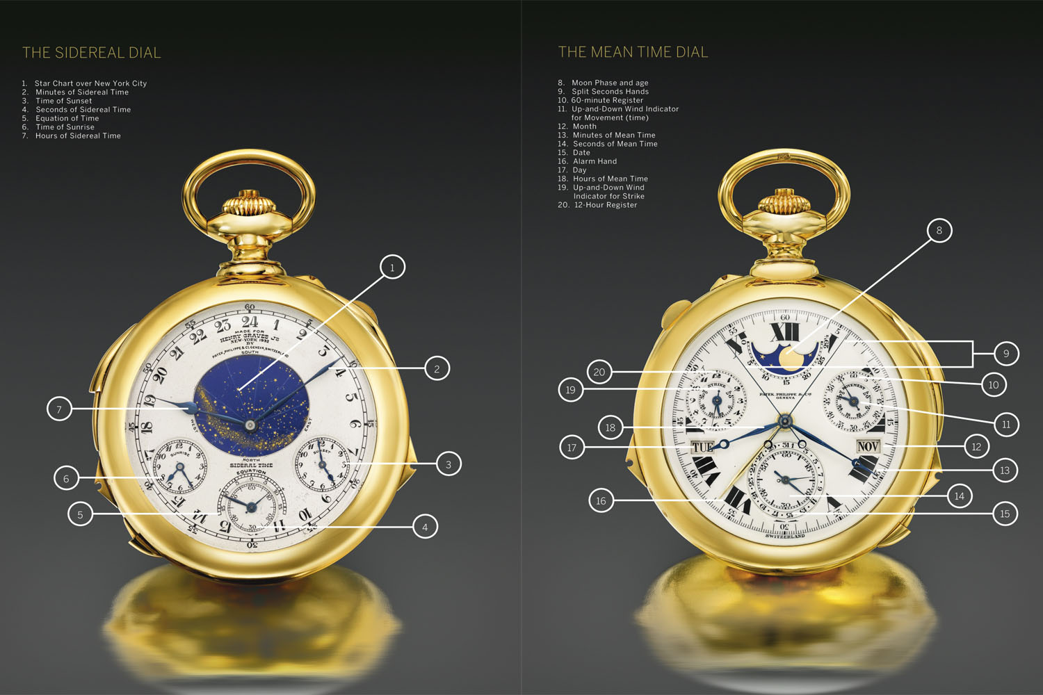 Henry Graves Patek Philippe Supercomplication Sotheby's - 8