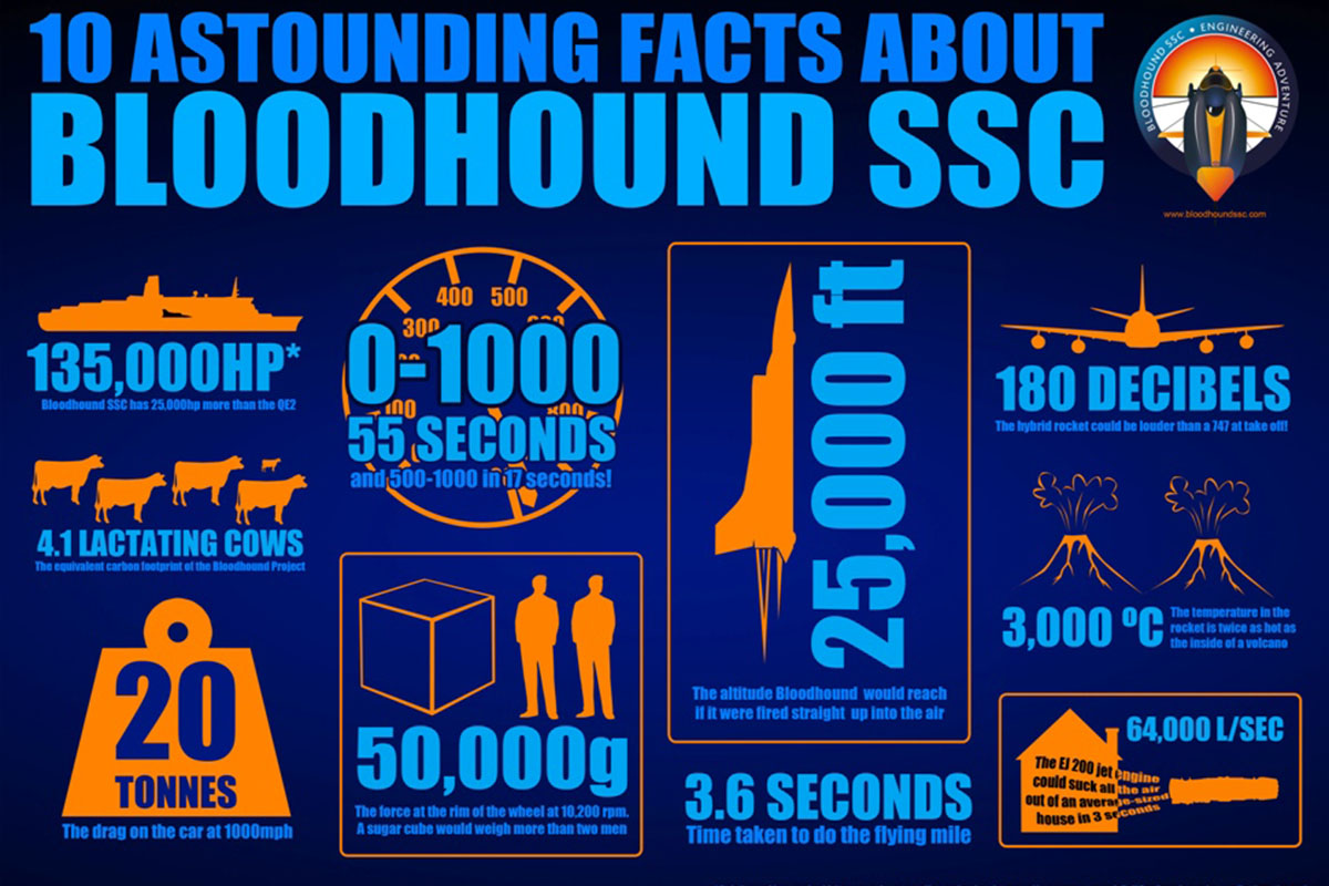 Bloodhound_SSC_Facts_!
