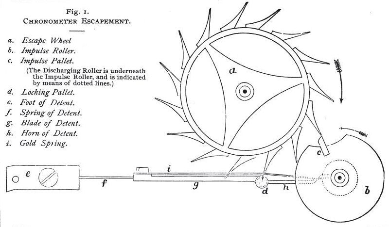 Diagram_of_the_chronometer_detent_escapement_Britten's_Clock_and_Watchmaker's_Handbook_9th_Edition_1896