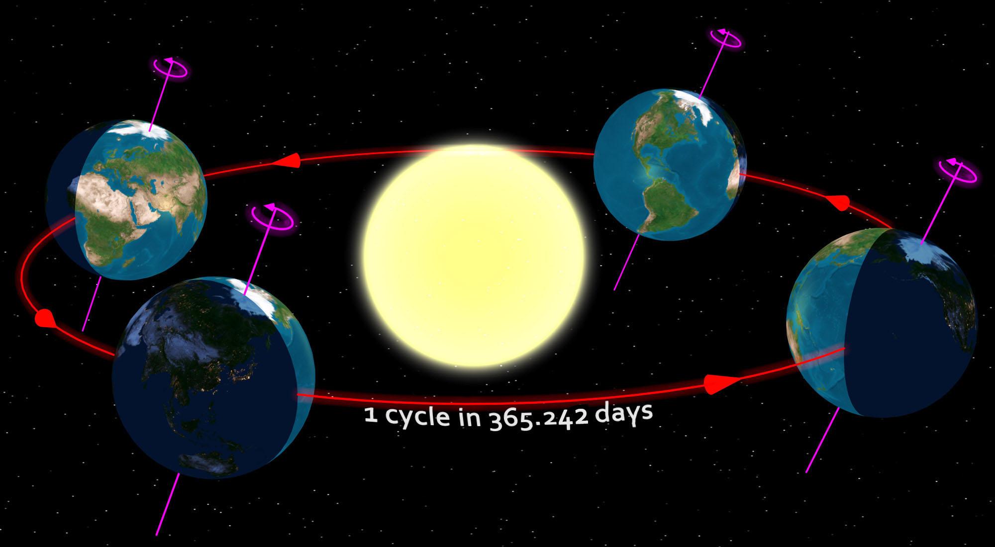 Earth revolution cycle around sun