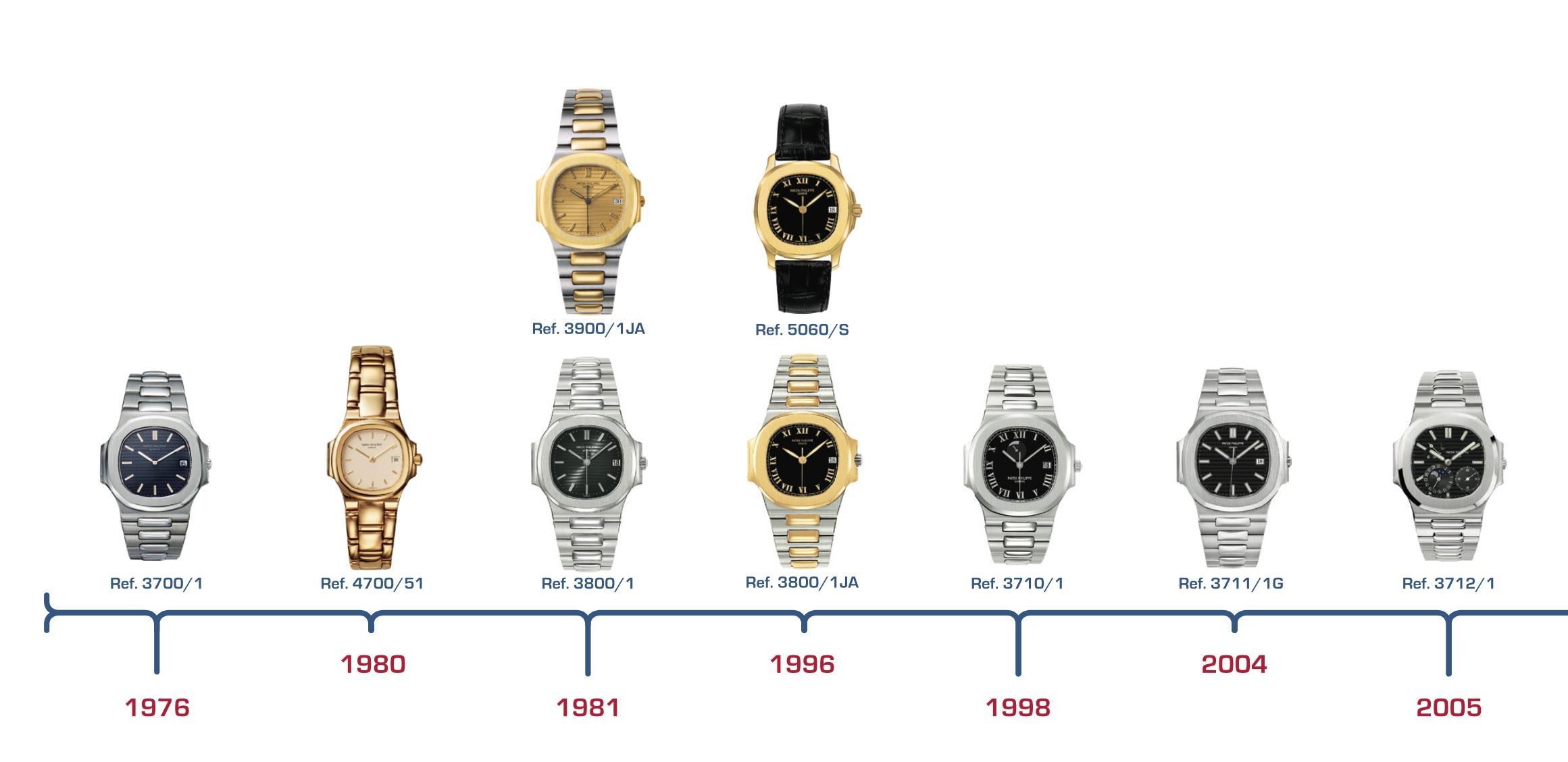 Patek philippe nautilus history timeline (1976-2006)