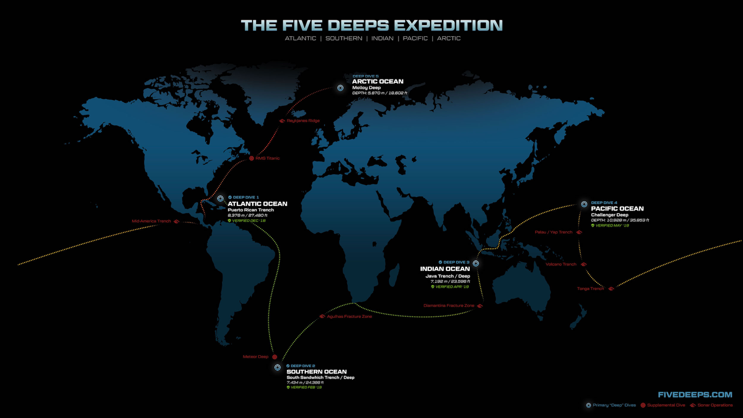 Five Deeps Expedition - Omega ultra deep seamaster