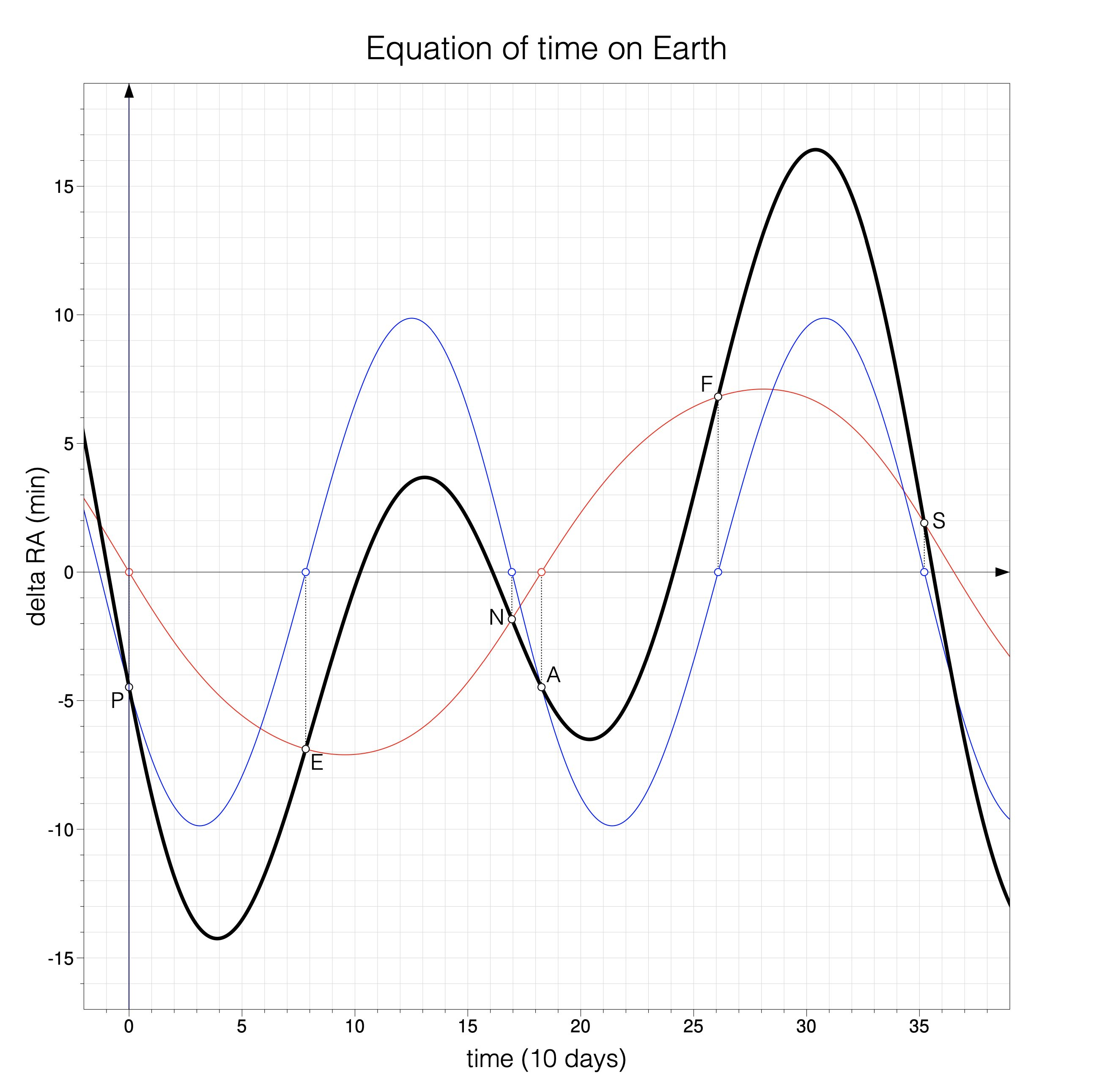 equation of time - 1