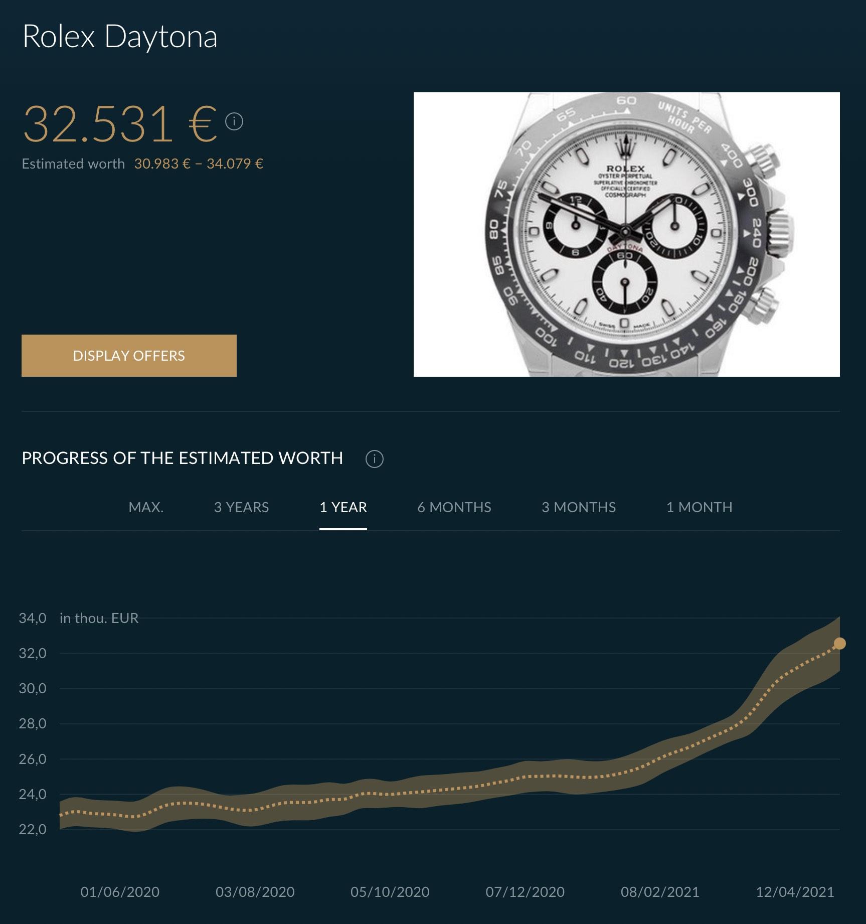 Rolex Daytona 116500LN Market analysis - continuous and insane rise price - 12