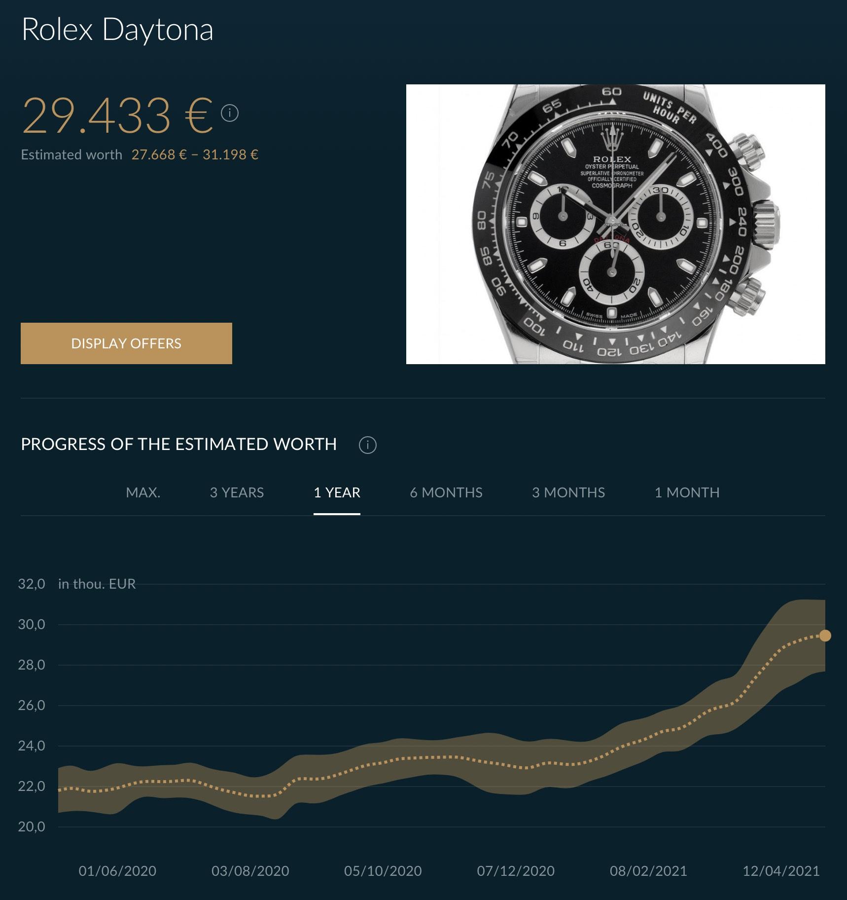 Rolex Daytona 116500LN Market analysis - continuous and insane rise price - 14