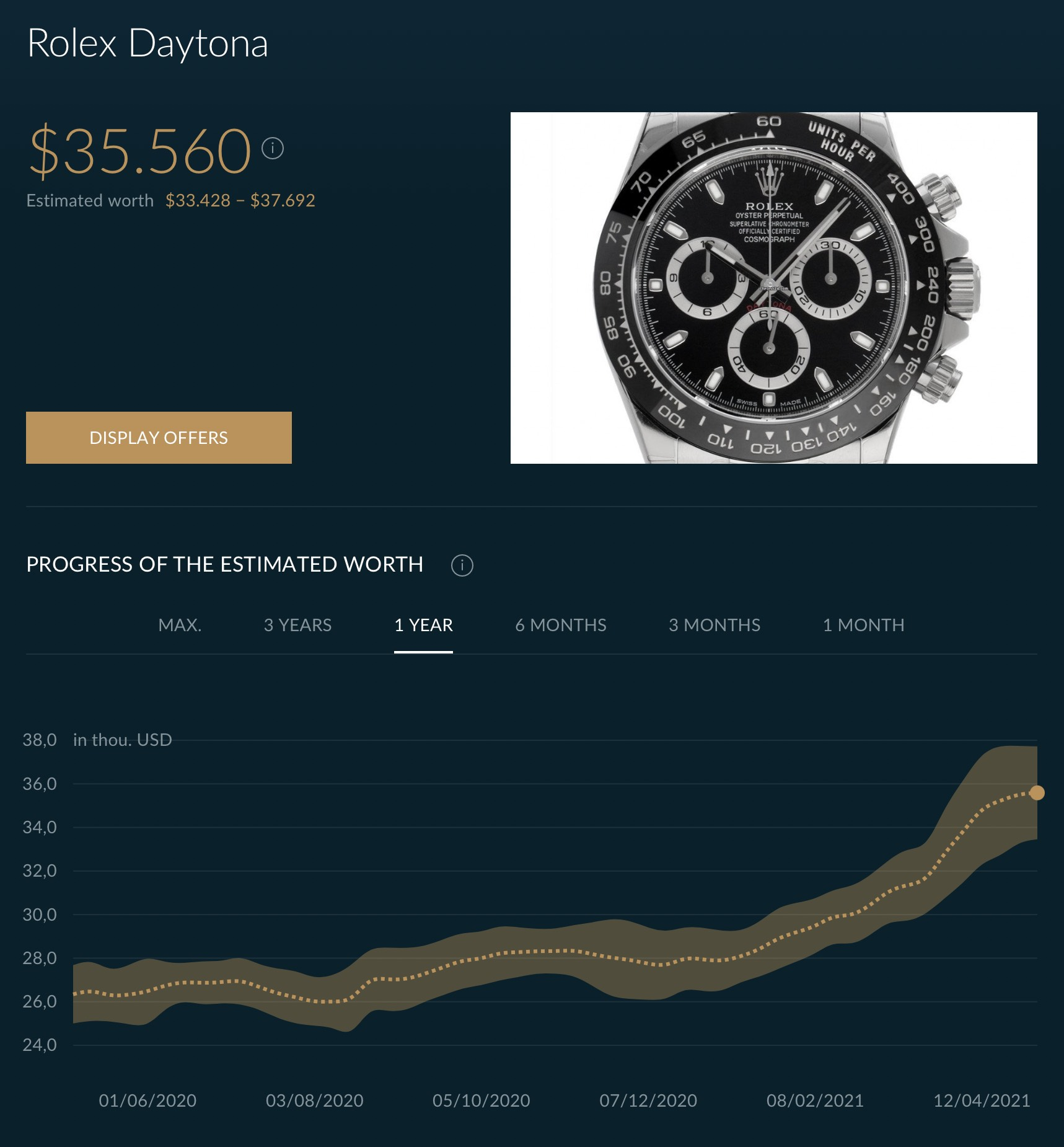 Rolex Daytona 116500LN Market analysis - continuous and insane rise price - 15
